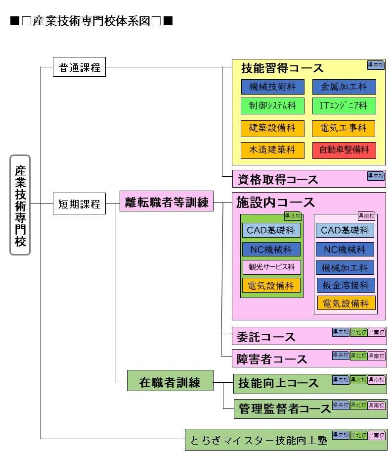 産業技術専門校訓練体系図